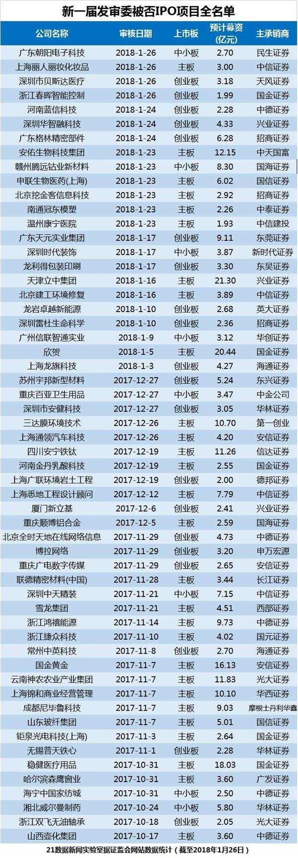 """16.7%!本周IPO通过率创新发审委最低记录 这些券商要""""哭""""了"""